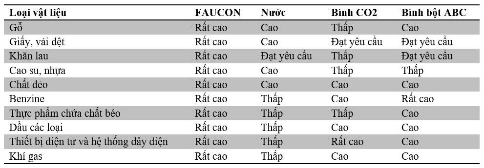 So sánh hiệu quả bình chữa cháy tự động faucon